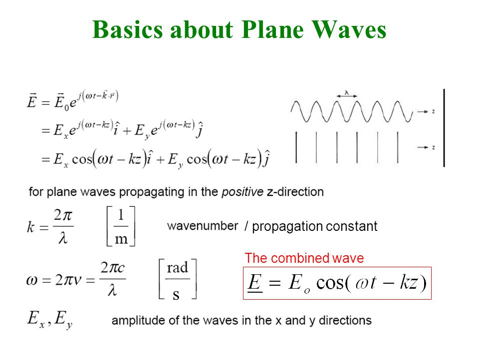 s Basics about Plane Waves / propagation constant The combined wave
