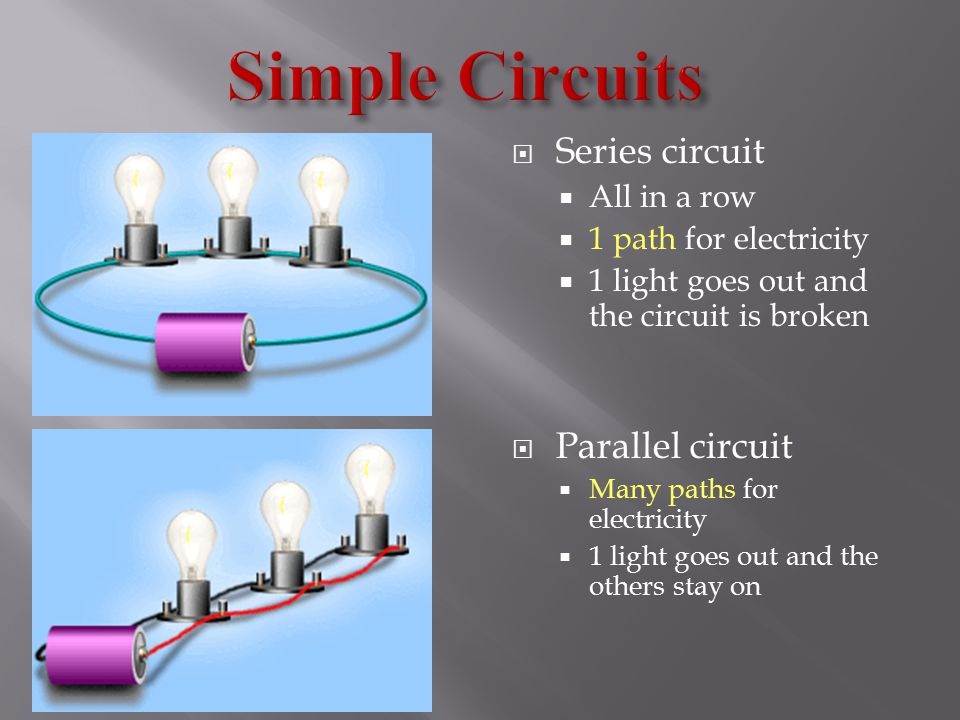  Series circuit  All in a row  1 path for electricity  1 light goes out and the circuit is broken  Parallel circuit  Many paths for electricity  1 light goes out and the others stay on