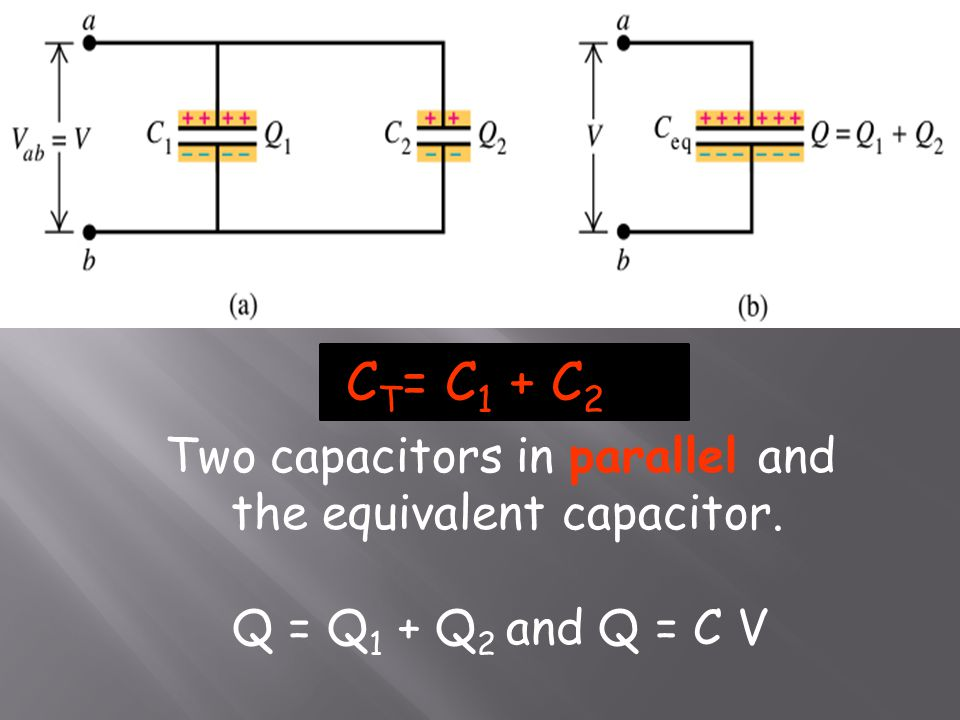 C T = C 1 + C 2 Two capacitors in parallel and the equivalent capacitor. Q = Q 1 + Q 2 and Q = C V