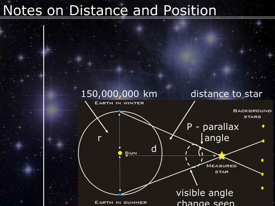 6 Notes on Distance and Position Using simple trigonometry, we can calculate the distance to the nearby star.
