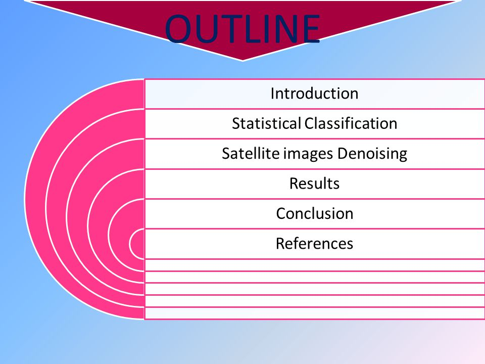OUTLINE Introduction Statistical Classification Satellite images Denoising Results Conclusion References