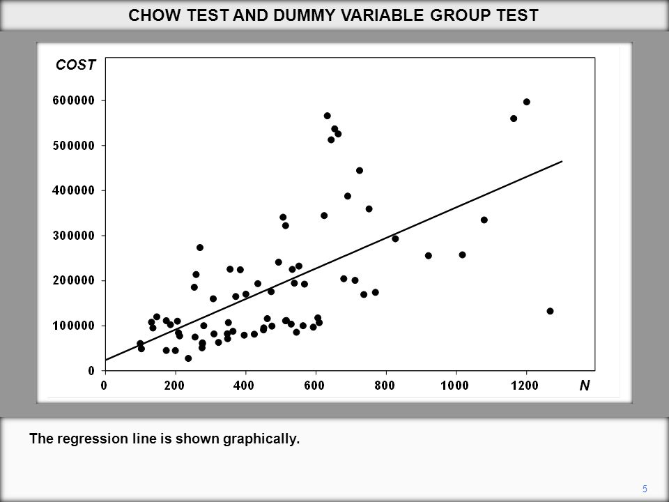 26 In the Chow test approach, RSS is reduced by splitting the sample.
