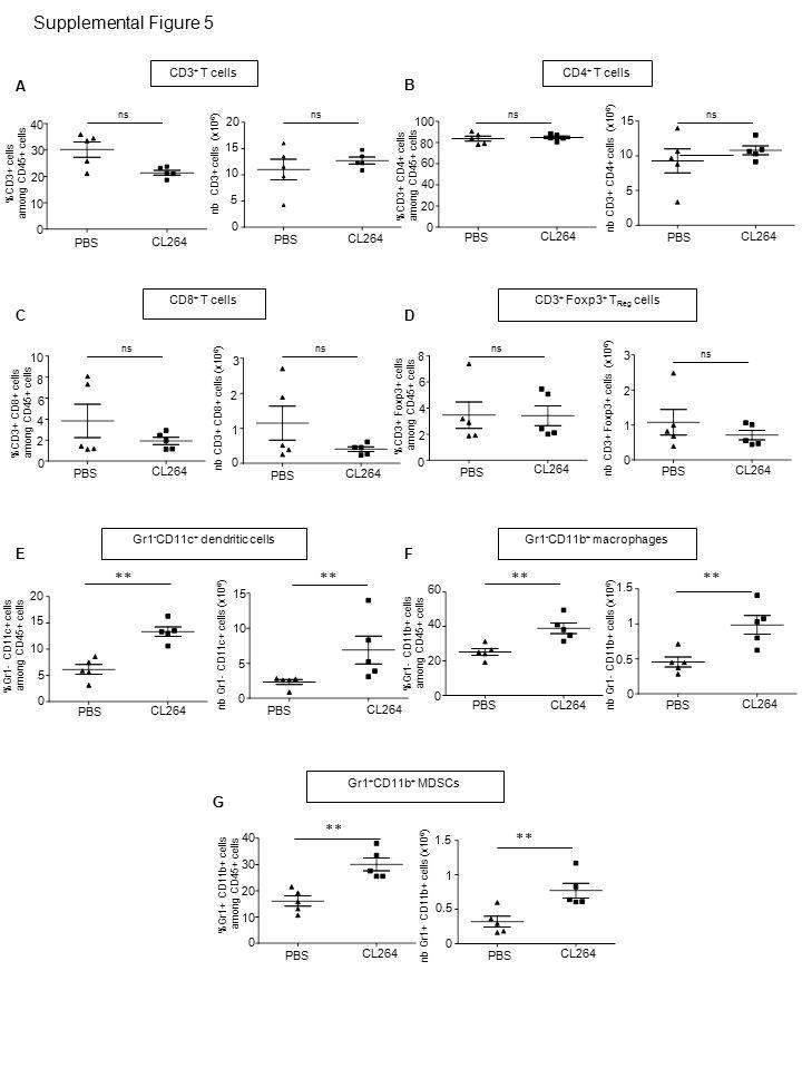 P value Percentage of TLR7 expressing tumor cells Supplemental Figure 6