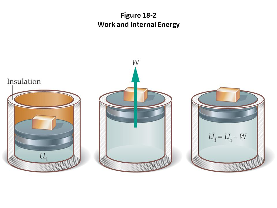 Figure 18-2 Work and Internal Energy