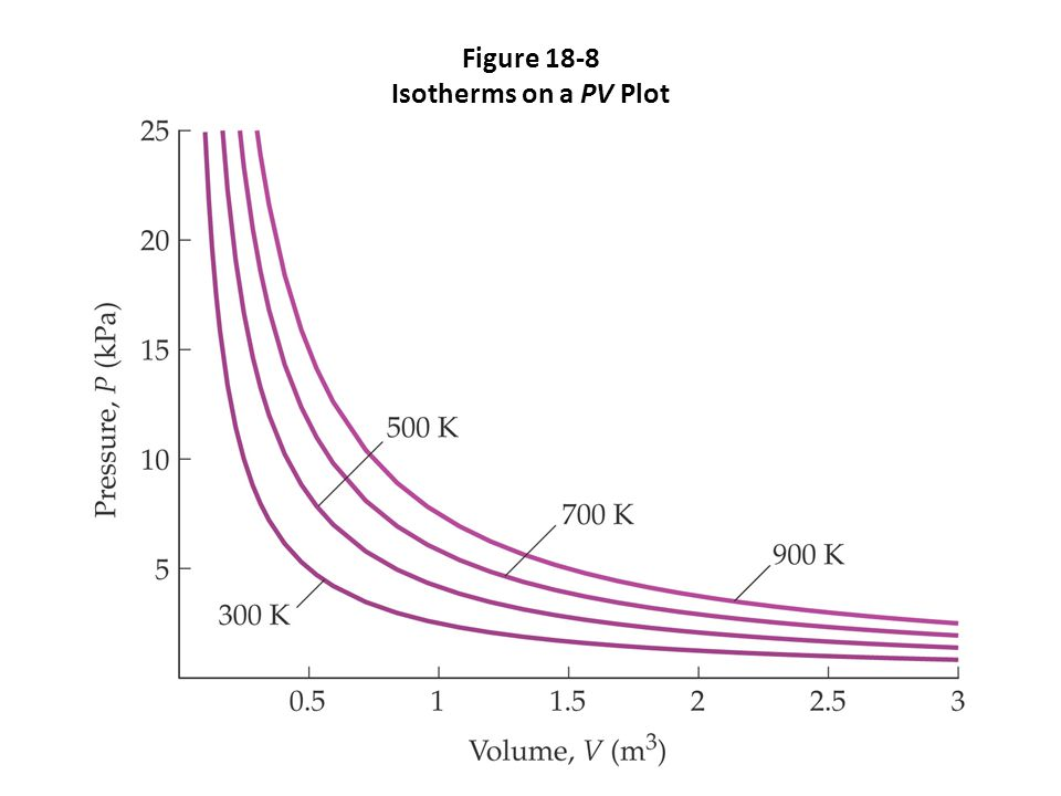Figure 18-8 Isotherms on a PV Plot