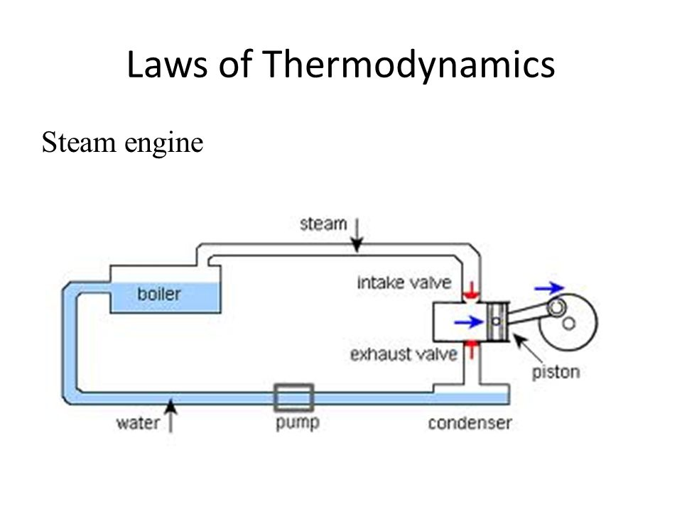 Laws of Thermodynamics Steam engine