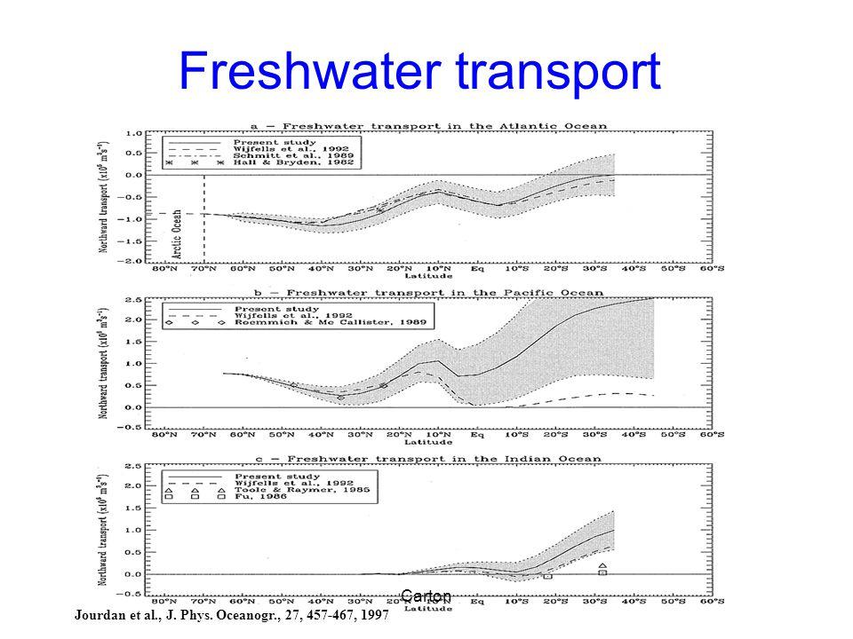 Freshwater transport Jourdan et al., J. Phys. Oceanogr., 27, 457-467, 1997 Carton