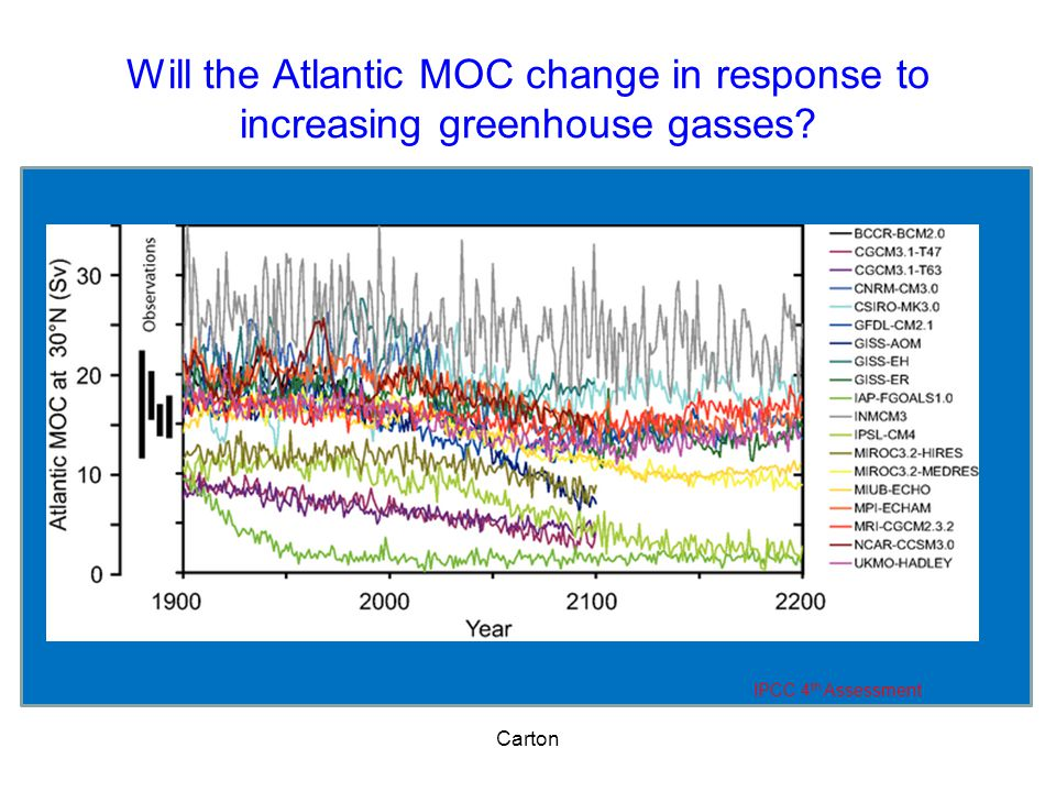 Will the Atlantic MOC change in response to increasing greenhouse gasses.