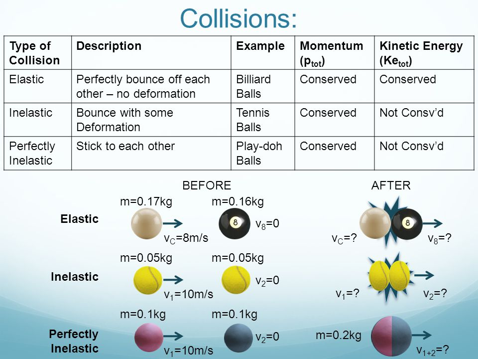 Collisions: Type of Collision DescriptionExampleMomentum (p tot ) Kinetic Energy (Ke tot ) ElasticPerfectly bounce off each other – no deformation Billiard Balls Conserved InelasticBounce with some Deformation Tennis Balls ConservedNot Consv'd Perfectly Inelastic Stick to each otherPlay-doh Balls ConservedNot Consv'd BEFOREAFTER v 8 =0 v C =8m/s v C =.