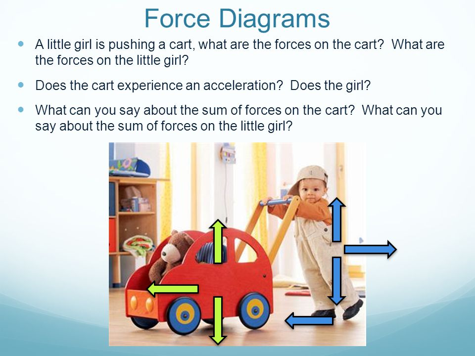 Some Forces to know: Fundamental Forces Gravitational Force Electric Force Magnetic Force Dissipative Forces Kinetic Frictional Force Static Frictional Force Drag Force Miscellaneous Forces Normal Force Tension Spring Force Buoyant Force etc.