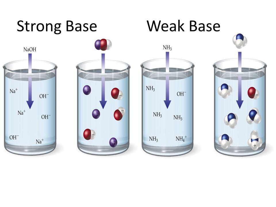 Strong Base Weak Base