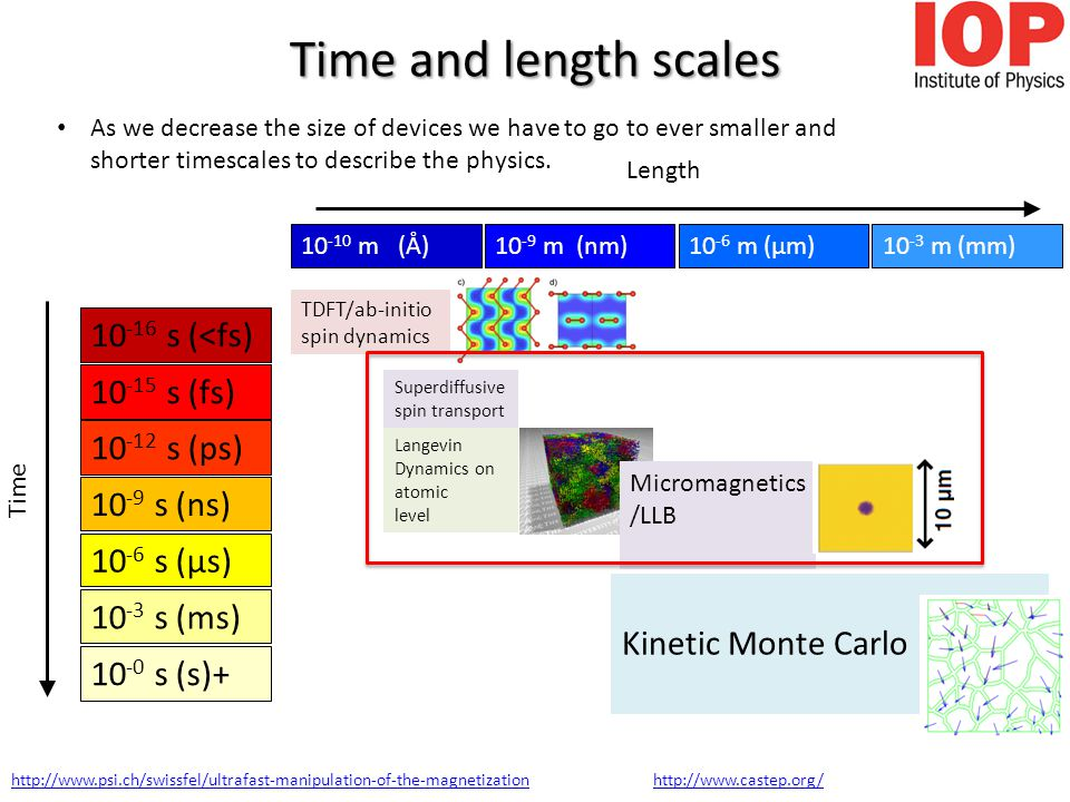 Time and length scales 10 -15 s (fs) 10 -12 s (ps) 10 -9 s (ns) 10 -6 s (µs) 10 -3 s (ms) Langevin Dynamics on atomic level Kinetic Monte Carlo 10 -0 s (s)+ 10 -16 s (<fs) TDFT/ab-initio spin dynamics Time 10 -9 m (nm)10 -6 m (μm)10 -3 m (mm)10 -10 m (Å) Length Micromagnetics /LLB http://www.psi.ch/swissfel/ultrafast-manipulation-of-the-magnetizationhttp://www.castep.org/ Superdiffusive spin transport As we decrease the size of devices we have to go to ever smaller and shorter timescales to describe the physics.