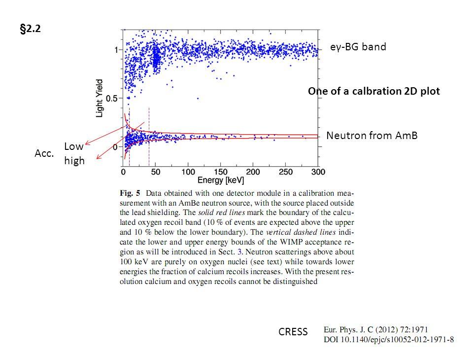 CRESS §2.2 Acc. Low high eγ-BG band Neutron from AmB One of a calbration 2D plot