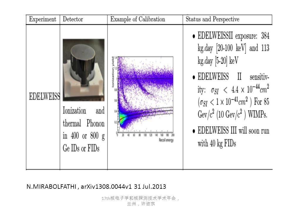 N.MIRABOLFATHI, arXiv1308.0044v1 31 Jul.2013 17th 核电子学和核探测技术学术年会, 兰州,许咨宗