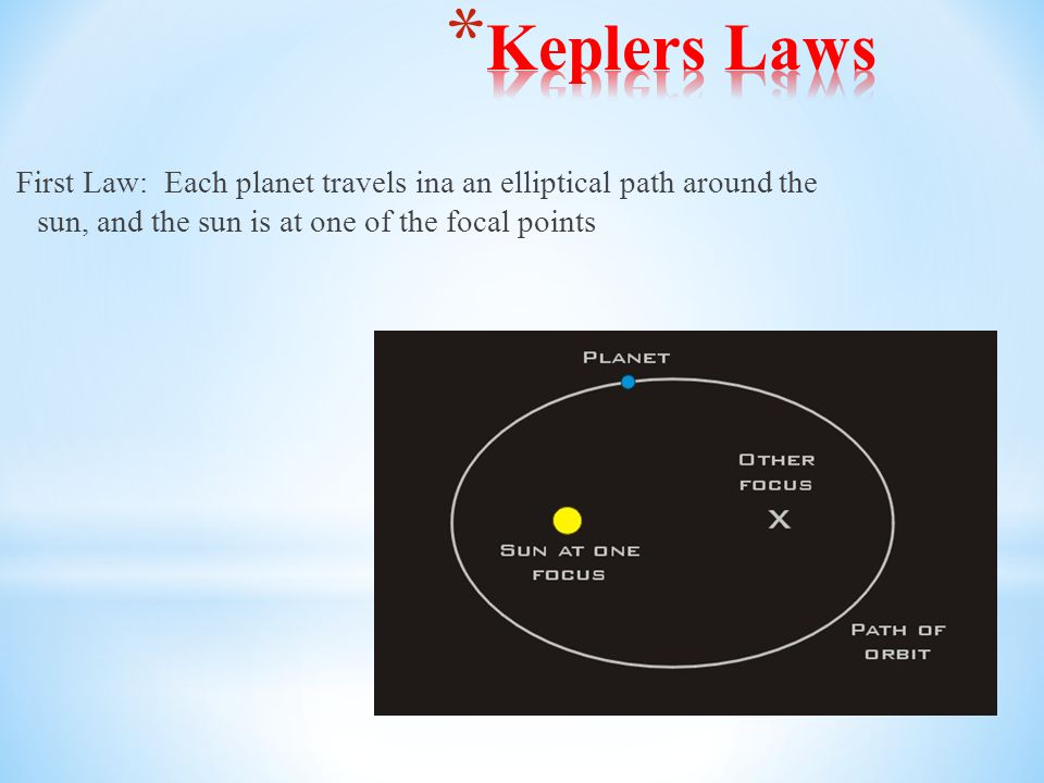 First Law: Each planet travels ina an elliptical path around the sun, and the sun is at one of the focal points