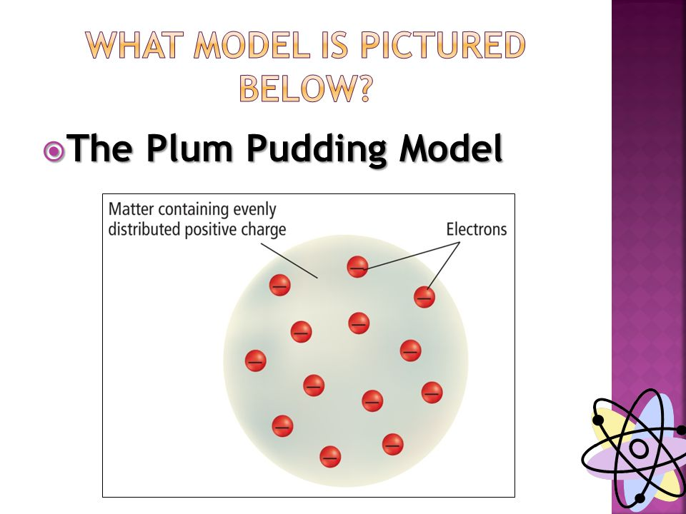  The Plum Pudding Model
