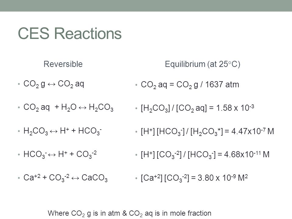 CES Reactions Reversible CO 2 g ↔ CO 2 aq CO 2 aq + H 2 O ↔ H 2 CO 3 H 2 CO 3 ↔ H + + HCO 3 - HCO 3 - ↔ H + + CO 3 -2 Ca +2 + CO 3 -2 ↔ CaCO 3 Equilib