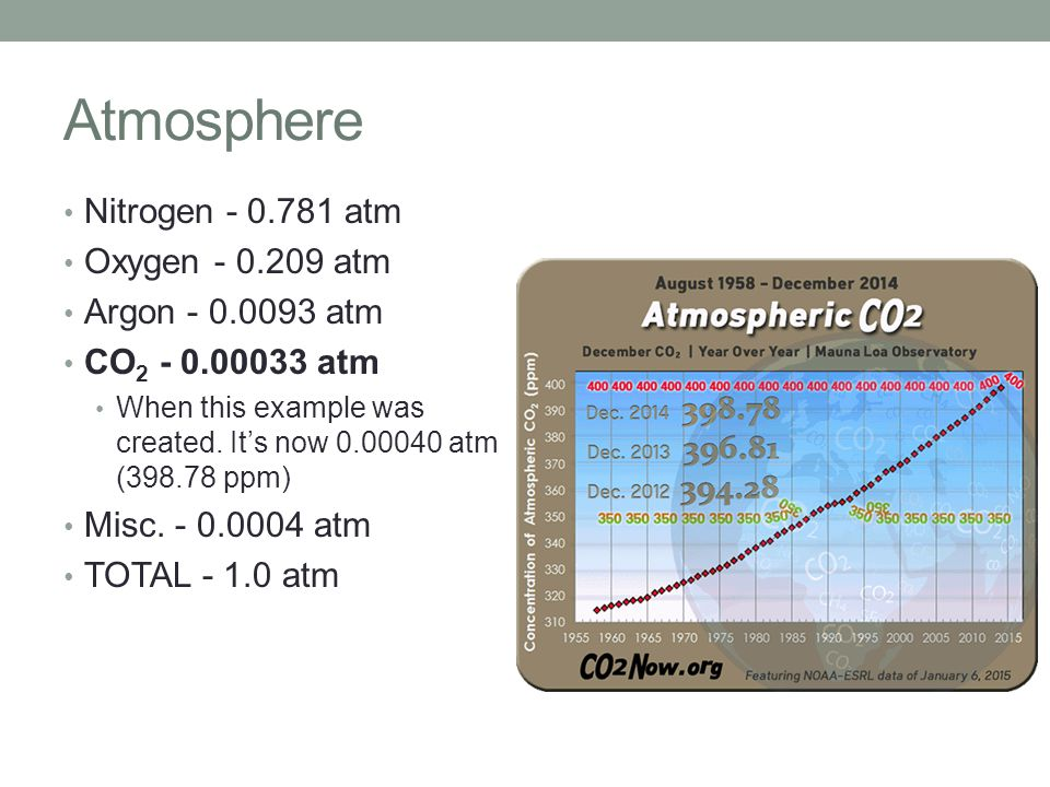 Atmosphere Nitrogen - 0.781 atm Oxygen - 0.209 atm Argon - 0.0093 atm CO 2 - 0.00033 atm When this example was created. It's now 0.00040 atm (398.78 p