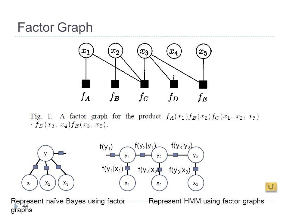 Factor Graph 44 Represent HMM using factor graphs x1x1 x2x2 x3x3 y Represent naïve Bayes using factor graphs y1y1 y2y2 y3y3 x1x1 x2x2 x3x3 f(y 1 ) f(y