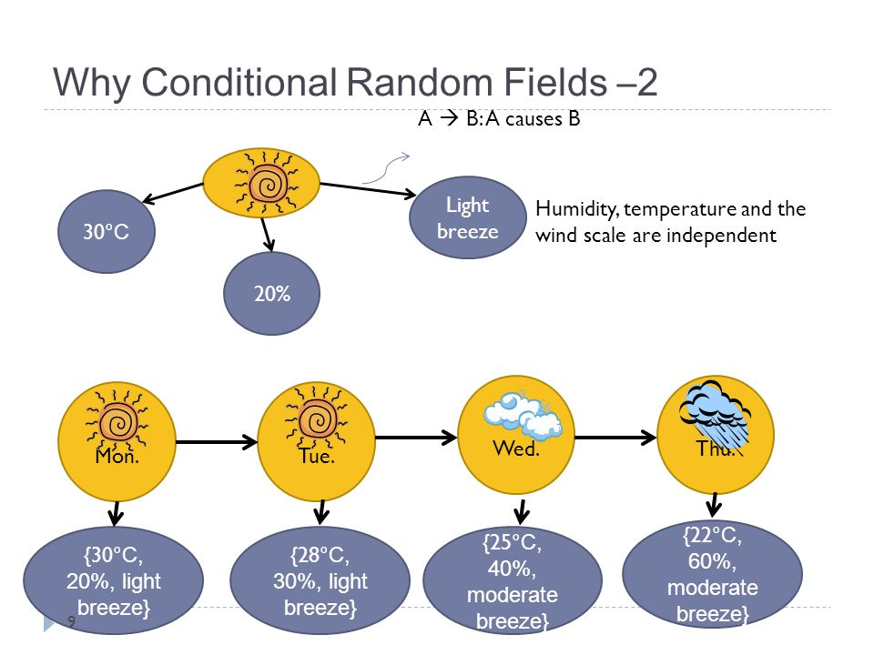Why Conditional Random Fields –2 30 °C 20% Humidity, temperature and the wind scale are independent Mon.