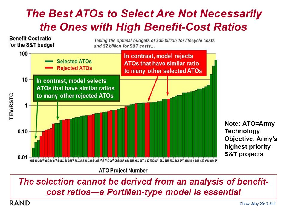 Chow -May 2013 #11 Note: ATO=Army Technology Objective, Army's highest priority S&T projects The selection cannot be derived from an analysis of benefit- cost ratios—a PortMan-type model is essential The Best ATOs to Select Are Not Necessarily the Ones with High Benefit-Cost Ratios