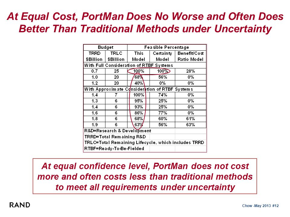 Chow -May 2013 #12 At Equal Cost, PortMan Does No Worse and Often Does Better Than Traditional Methods under Uncertainty At equal confidence level, PortMan does not cost more and often costs less than traditional methods to meet all requirements under uncertainty