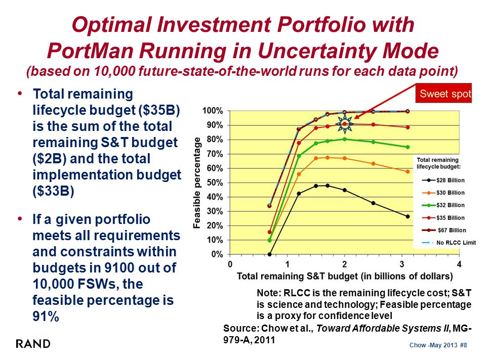 Chow -May 2013 #9 Comparison of PortMan with Two Traditional Methods-I Benefit/Cost Ratio −For each project, divide the total contributions to all requirements by the remaining S&T budget −Optimal portfolio is composed of projects with the highest ratios until the total remaining S&T budget is fully committed −This optimal portfolio is run to determine its feasible percentage under uncertainty (i.e.