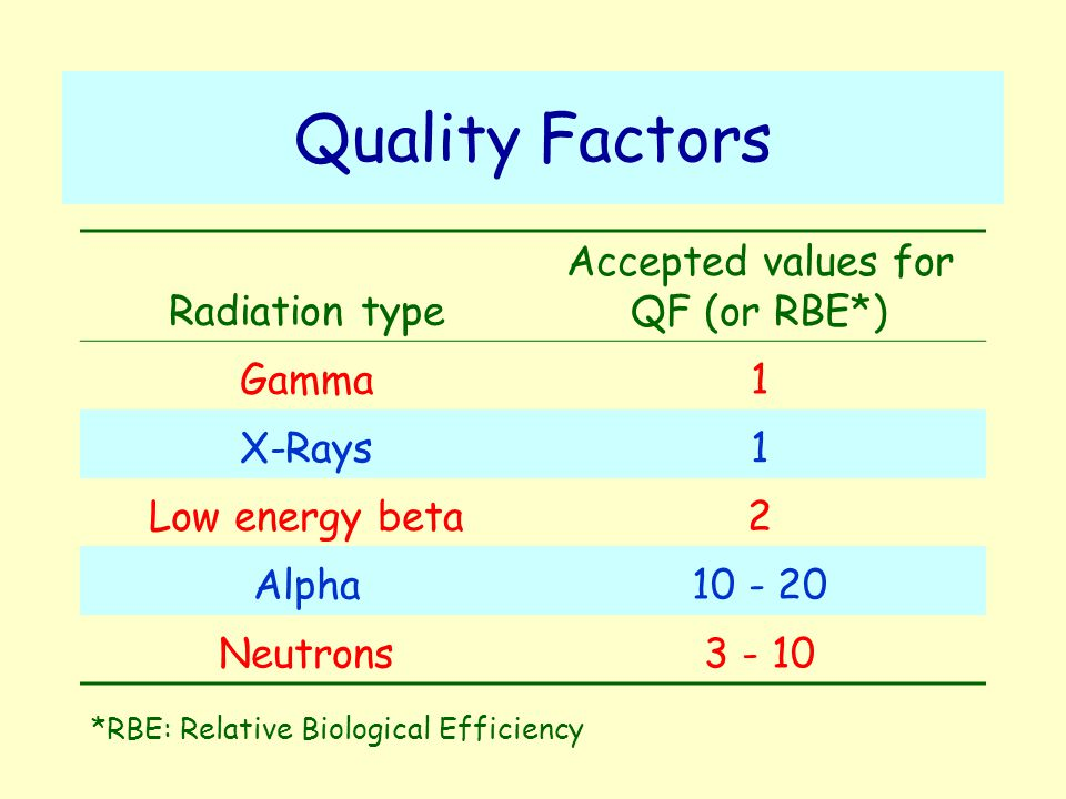 Quality Factors Radiation type Accepted values for QF (or RBE*) Gamma1 X-Rays1 Low energy beta2 Alpha10 - 20 Neutrons3 - 10 *RBE: Relative Biological Efficiency