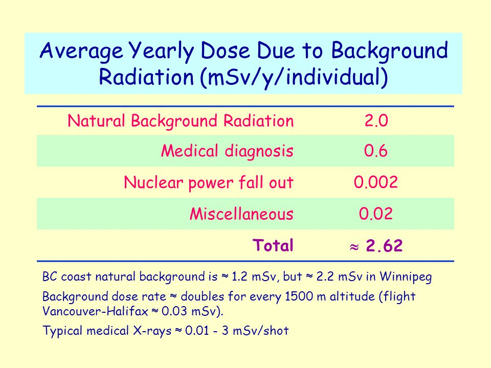Average Yearly Dose Due to Background Radiation (mSv/y/individual) Natural Background Radiation2.0 Medical diagnosis0.6 Nuclear power fall out0.002 Miscellaneous0.02 Total  2.62 BC coast natural background is  1.2 mSv, but  2.2 mSv in Winnipeg Background dose rate  doubles for every 1500 m altitude (flight Vancouver-Halifax  0.03 mSv).