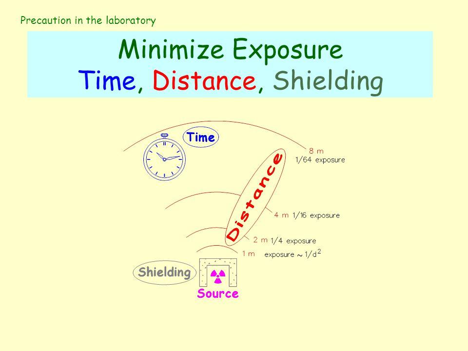Minimize Exposure Time, Distance, Shielding Precaution in the laboratory