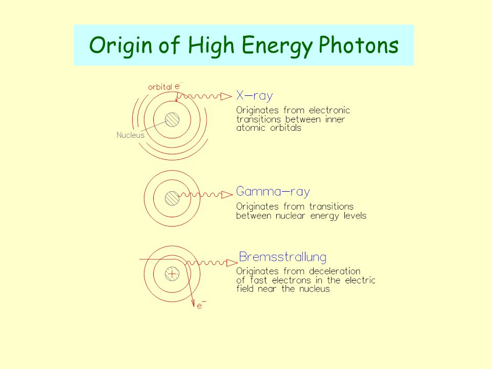 Penetrating Power of Different Types of Ionizing Radiation