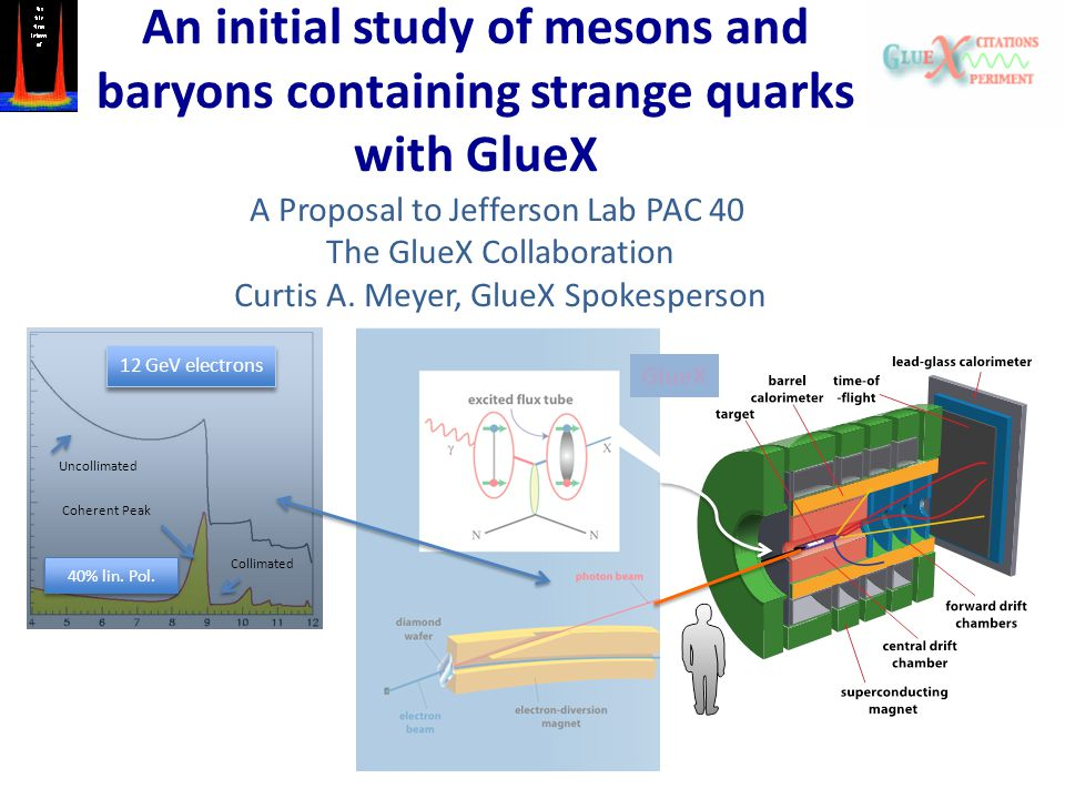 An initial study of mesons and baryons containing strange quarks with GlueX 12 GeV electrons 40% lin. Pol. Uncollimated Collimated Coherent Peak GlueX