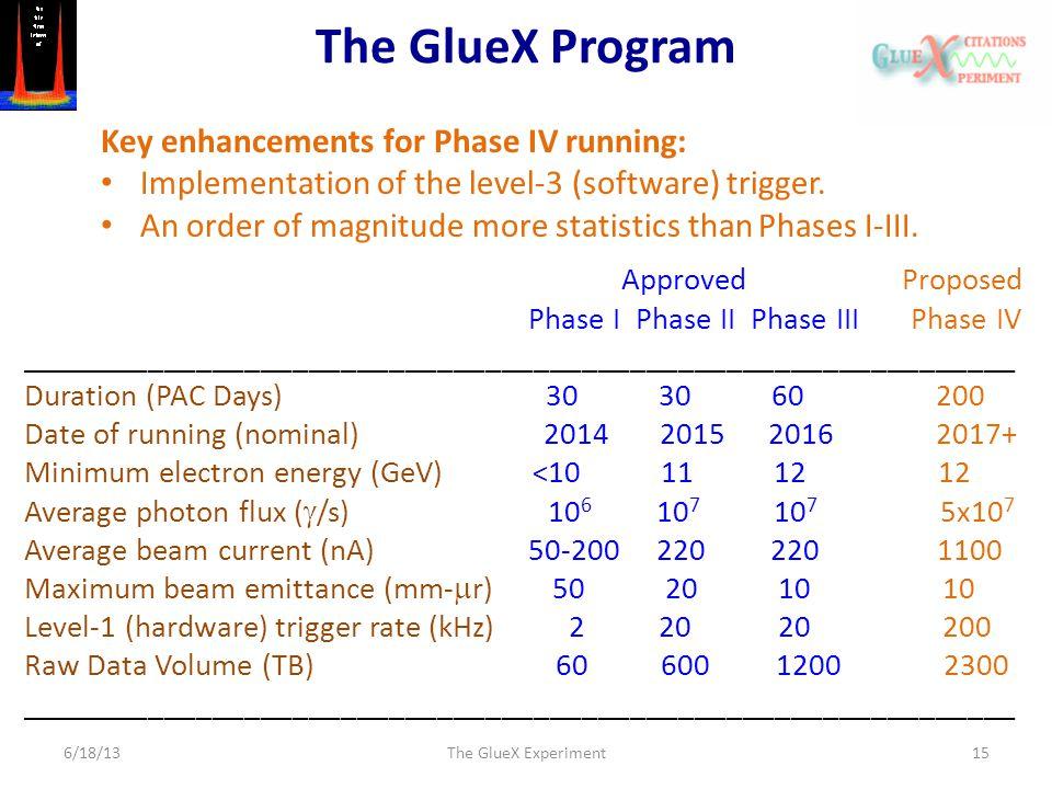 The GlueX Program 6/18/13The GlueX Experiment15 Approved Proposed Phase I Phase II Phase III Phase IV ______________________________________________________________ Duration (PAC Days) 30 30 60 200 Date of running (nominal) 2014 2015 2016 2017+ Minimum electron energy (GeV) <10 11 12 12 Average photon flux (  /s) 10 6 10 7 10 7 5x10 7 Average beam current (nA) 50-200 220 220 1100 Maximum beam emittance (mm-  r) 50 20 10 10 Level-1 (hardware) trigger rate (kHz) 2 20 20 200 Raw Data Volume (TB) 60 600 1200 2300 ______________________________________________________________ Key enhancements for Phase IV running: Implementation of the level-3 (software) trigger.