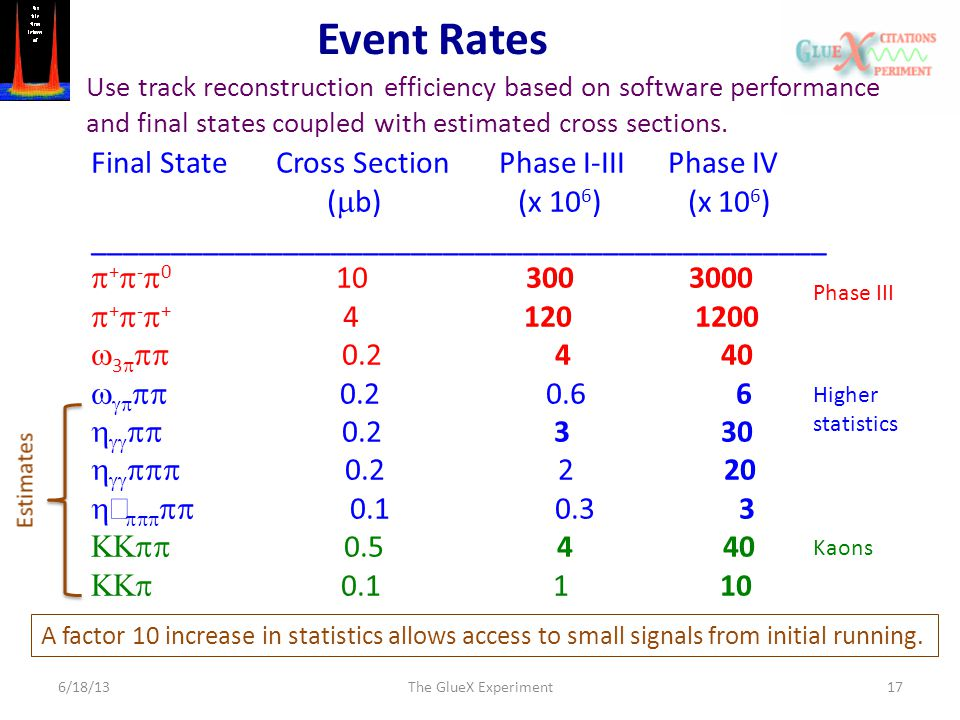 Event Rates 6/18/13The GlueX Experiment17 Final State Cross Section Phase I-III Phase IV (  b) (x 10 6 ) (x 10 6 ) __________________________________
