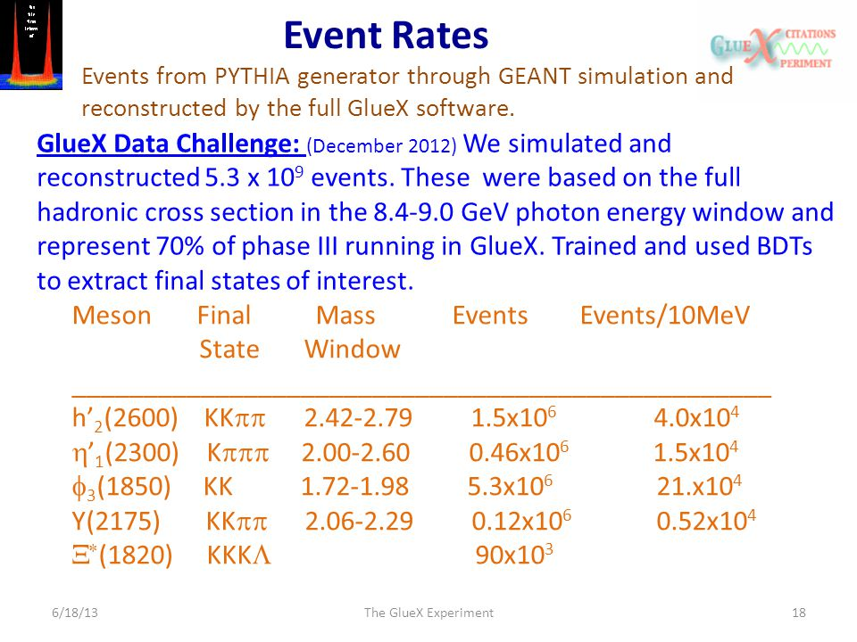 Event Rates 6/18/13The GlueX Experiment18 Events from PYTHIA generator through GEANT simulation and reconstructed by the full GlueX software. GlueX Da
