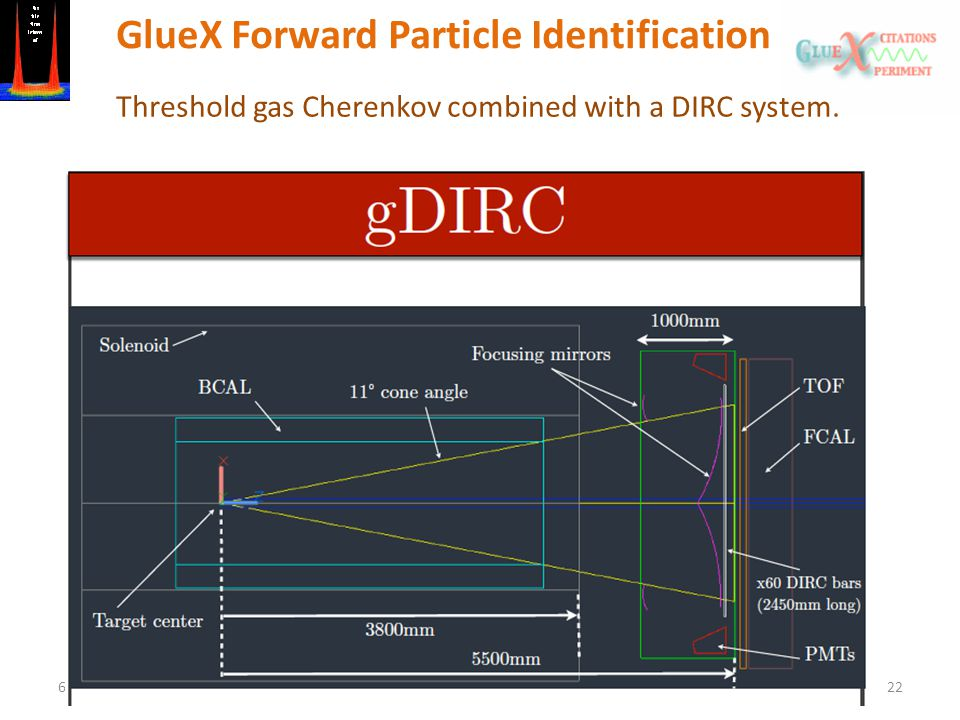 6/18/13The GlueX Experiment22 GlueX Forward Particle Identification Threshold gas Cherenkov combined with a DIRC system.