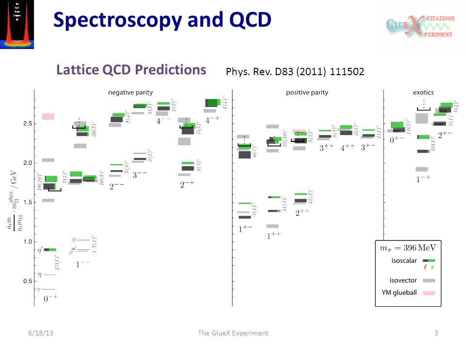 6/18/13The GlueX Experiment3 Spectroscopy and QCD Lattice QCD Predictions Phys. Rev. D83 (2011) 111502