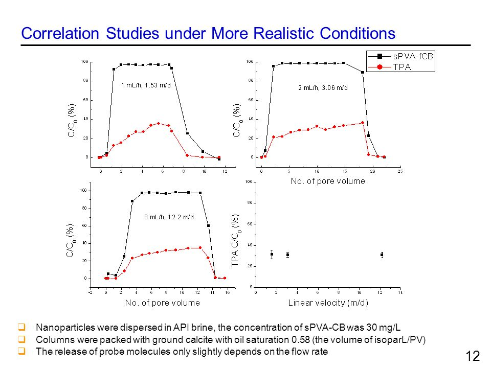 Correlation Studies under More Realistic Conditions  Nanoparticles were dispersed in API brine, the concentration of sPVA-CB was 30 mg/L  Columns we