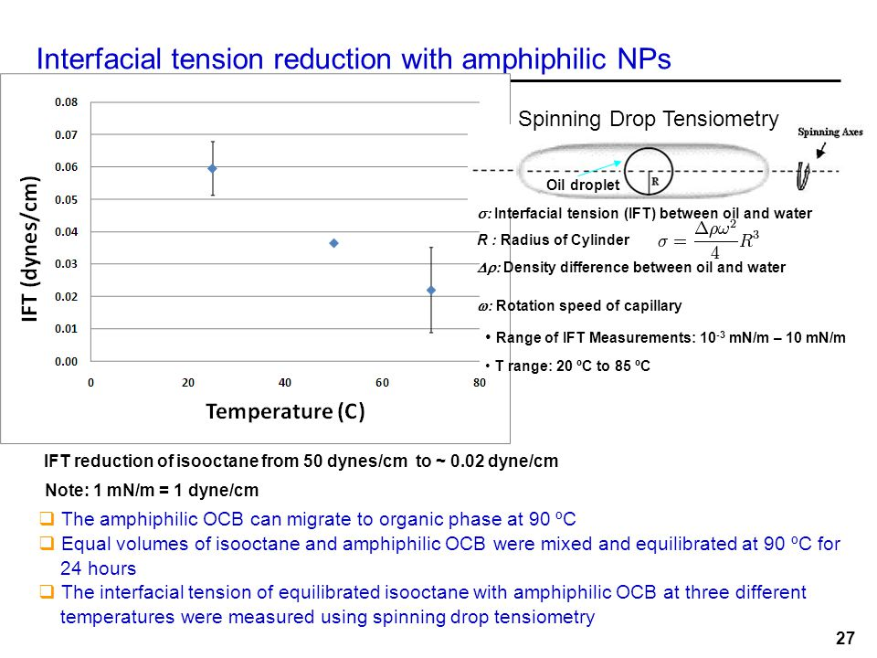 Interfacial tension reduction with amphiphilic NPs  The amphiphilic OCB can migrate to organic phase at 90 ºC  Equal volumes of isooctane and amphip