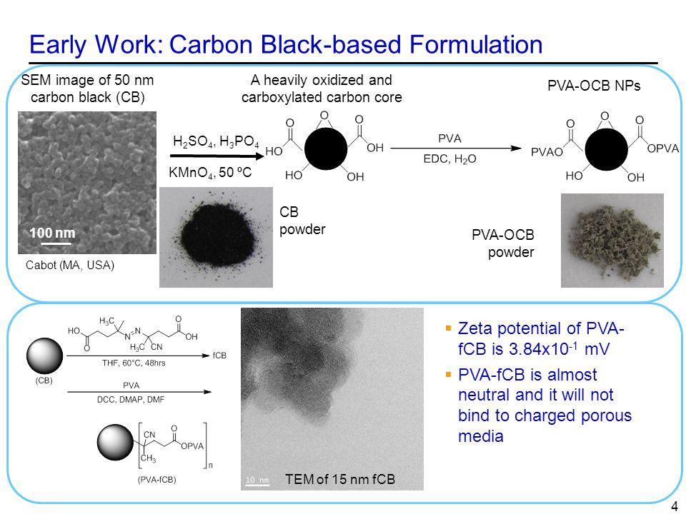 Transport Studies in Berea Sandstone – HCCs-PEG (Gen#1), OCB-PVA (Gen#2), CB-PVA (Gen#3) ─5─5 Experimental Details Sample: NPs in 31 kppm seabrine Core size: 1 (D) x 1.5 (L) Core type: Berea Sandstone Core Permeability: 300mD T = 28 o C Outlet P = 1 atm Injection rate: ~0.1 cc/min Linear velocity: 0.113 cm/min (5.3 ft/day) Gen#1 – Poor Performer Gen#3 – Acceptable Performer Retention of Gen#3 particles: 10 micrograms/g of Berea Sandstone