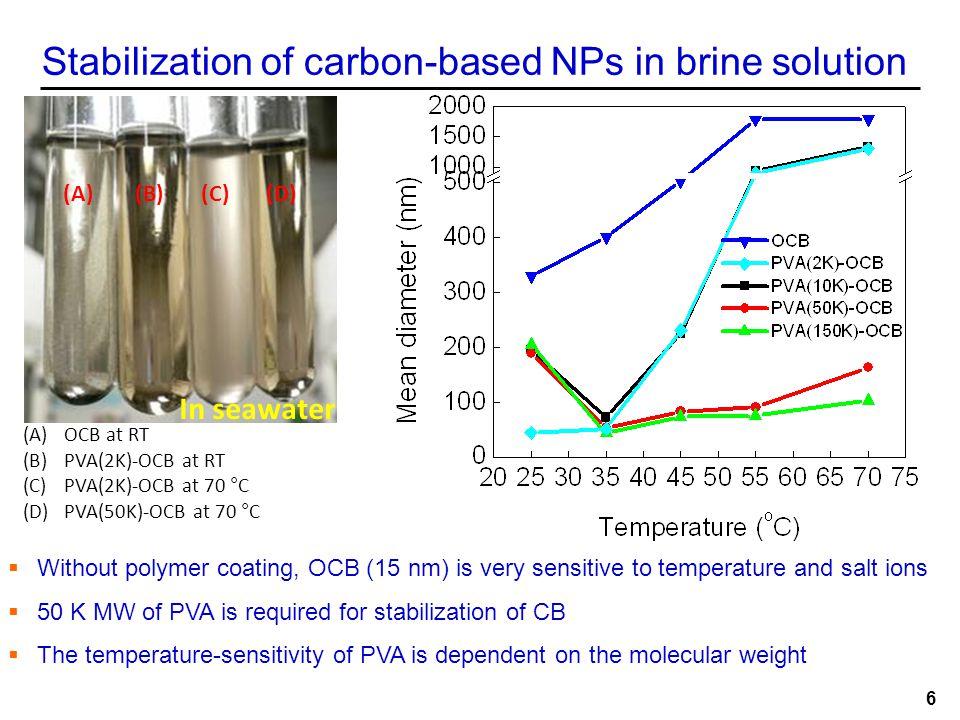 Stability of Sulfated PVA Coated CB PVA (50 K)-fCB (left) vs.