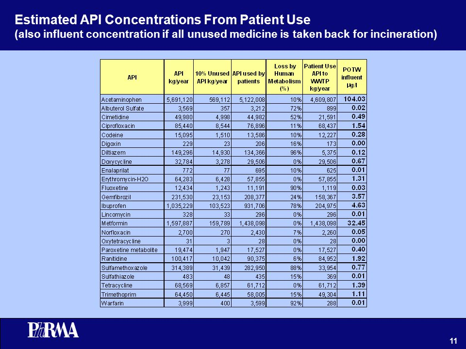11 Estimated API Concentrations From Patient Use (also influent concentration if all unused medicine is taken back for incineration)