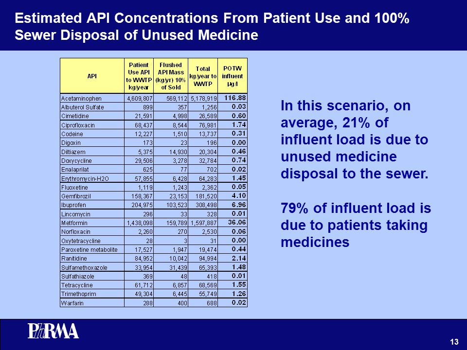 13 Estimated API Concentrations From Patient Use and 100% Sewer Disposal of Unused Medicine In this scenario, on average, 21% of influent load is due to unused medicine disposal to the sewer.