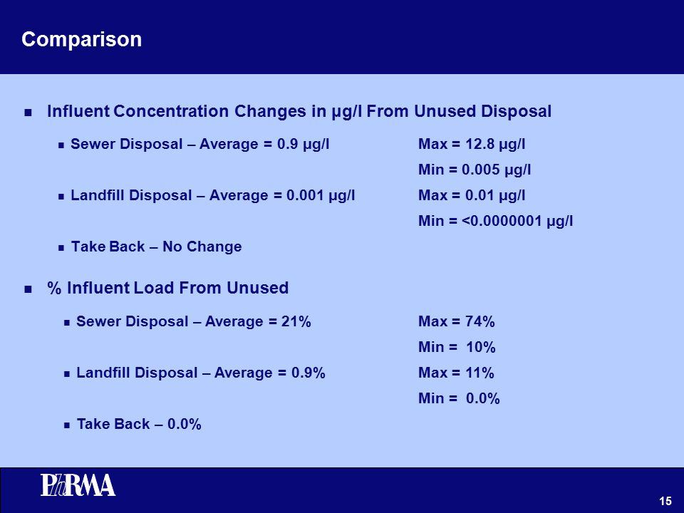 15 Comparison n Sewer Disposal – Average = 0.9 μg/l n Landfill Disposal – Average = 0.001 μg/l n Take Back – No Change Max = 12.8 μg/l Min = 0.005 μg/l Max = 0.01 μg/l Min = <0.0000001 μg/l n Influent Concentration Changes in μg/l From Unused Disposal Max = 74% Min = 10% Max = 11% Min = 0.0% n Sewer Disposal – Average = 21% n Landfill Disposal – Average = 0.9% n Take Back – 0.0% n % Influent Load From Unused