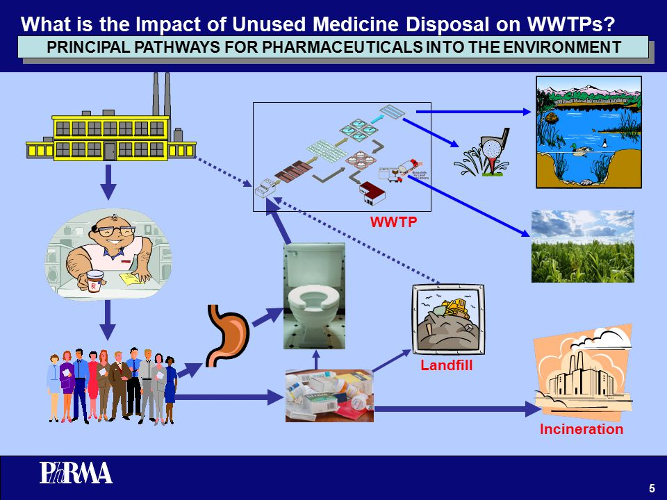 5 PRINCIPAL PATHWAYS FOR PHARMACEUTICALS INTO THE ENVIRONMENT WWTP Landfill Incineration What is the Impact of Unused Medicine Disposal on WWTPs