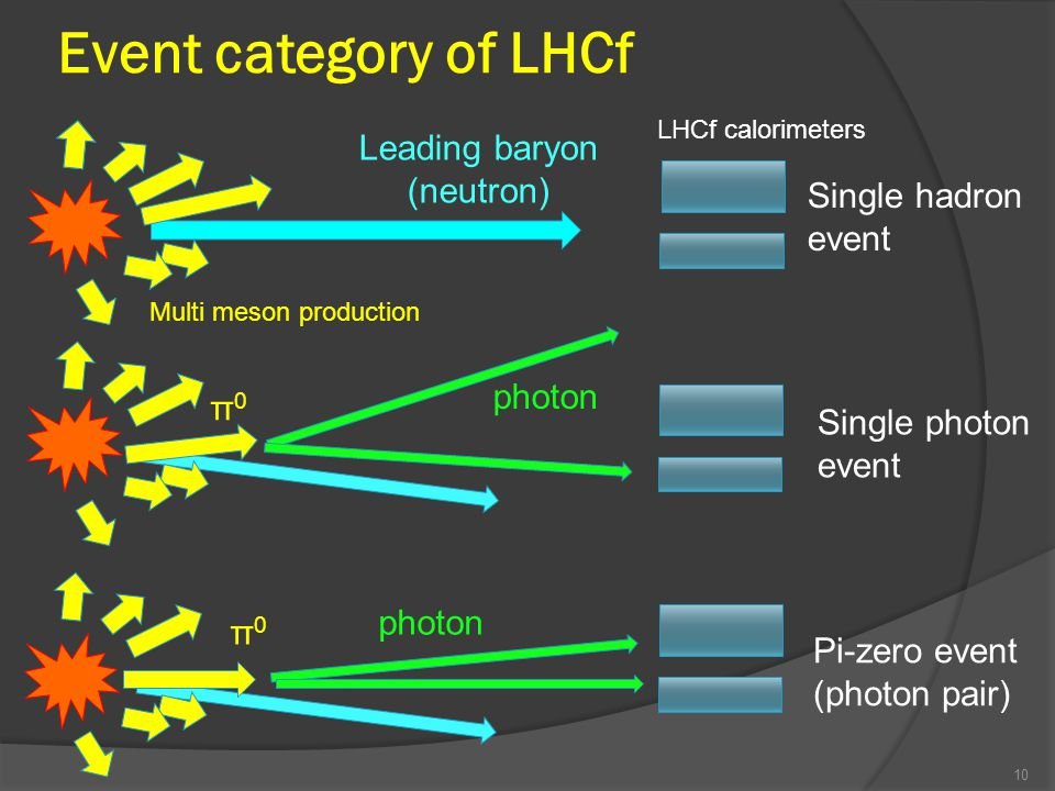 Event category of LHCf 10 π0π0 photon Pi-zero event (photon pair) Single photon event Leading baryon (neutron) Multi meson production Single hadron event LHCf calorimeters π0π0 photon