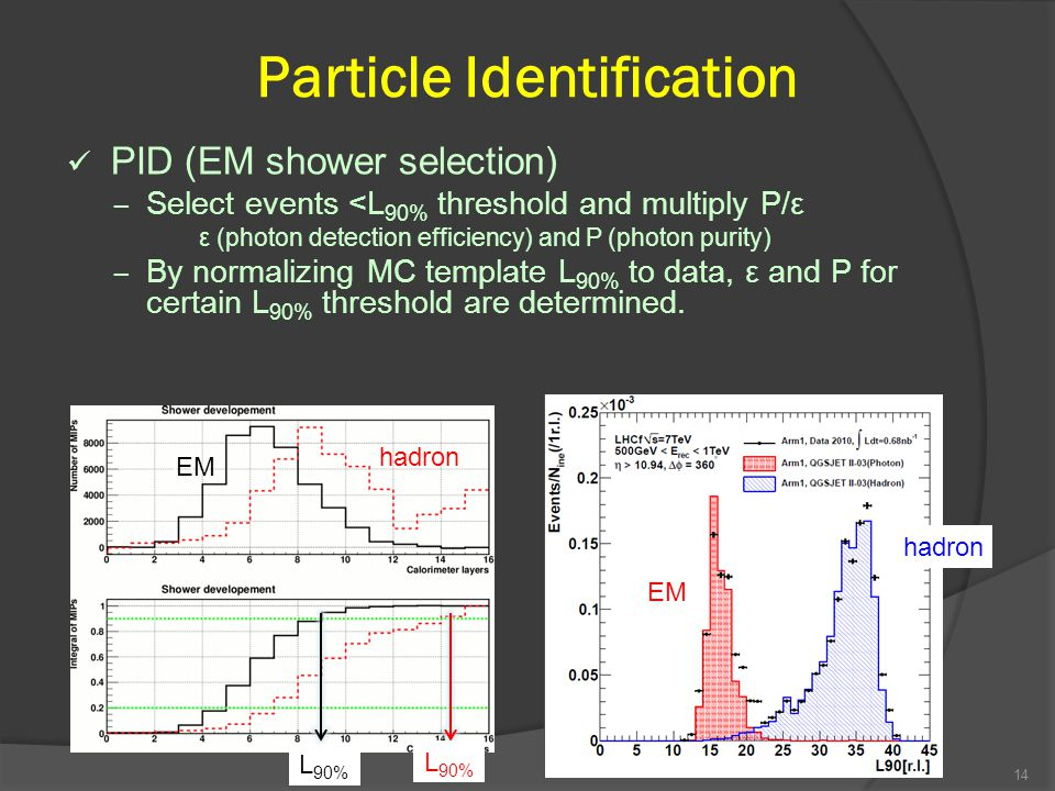 Particle Identification PID (EM shower selection) – Select events <L 90% threshold and multiply P/ε ε (photon detection efficiency) and P (photon purity) – By normalizing MC template L 90% to data, ε and P for certain L 90% threshold are determined.
