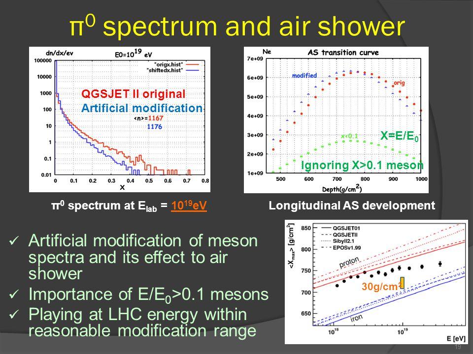 π 0 spectrum and air shower Artificial modification of meson spectra and its effect to air shower Importance of E/E 0 >0.1 mesons Playing at LHC energy within reasonable modification range 19 π 0 spectrum at E lab = 10 19 eV QGSJET II original Artificial modification Longitudinal AS development Ignoring X>0.1 meson X=E/E 0 30g/cm 2