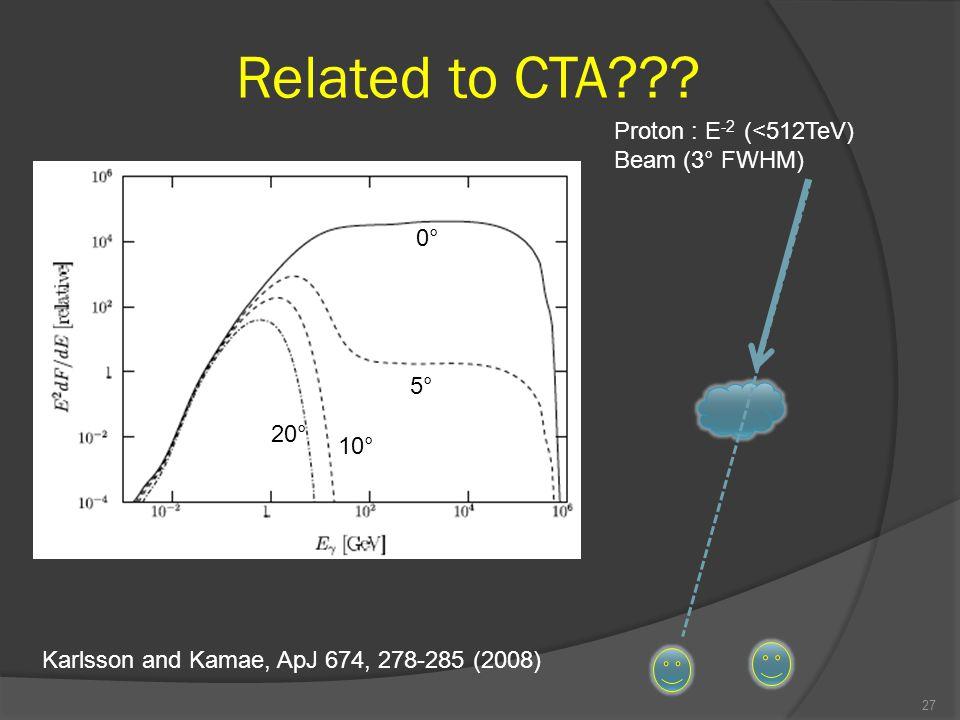 27 0° 5° 10° 20° Proton : E -2 (<512TeV) Beam (3° FWHM) Karlsson and Kamae, ApJ 674, 278-285 (2008)