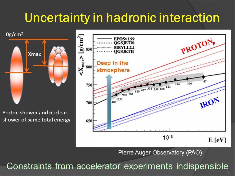 34 Leading baryons Multi meson production (High energy) (Low energy) LHCf can measure proton / neutron π0π0 π+π+ π-π- γ EM shower Next interaction μ